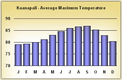 kaanapali Temperatures