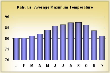 kahului Temperatures