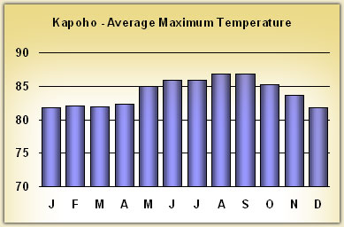 kapoho Temperatures