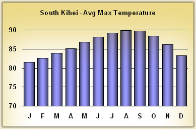 kihei Temperatures