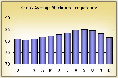 kona Temperatures