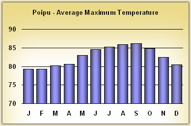 poipu Temperatures