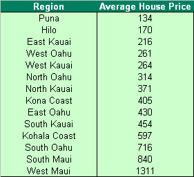 The Above Tables Show Average Nightly Rates For All Units Independent Of Number Bedrooms Prices Are Based On Low Season Rate