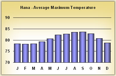 hana Temperatures