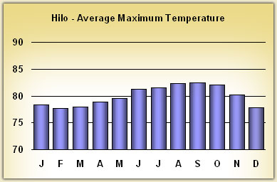 hilo Temperatures