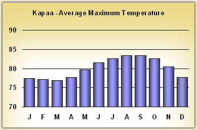 kapaa Temperatures
