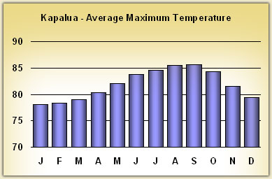 kapalua Temperatures