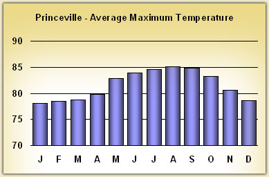 princeville Temperatures