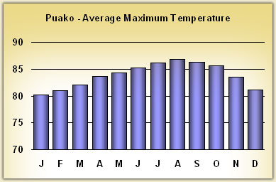 puako Temperatures