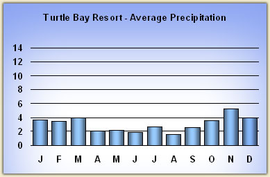 turtle-bay-resort rainfall