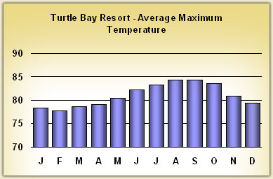 turtle-bay-resort Temperatures