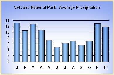 volcanoes-national-park rainfall
