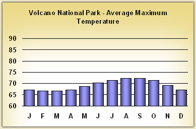 volcanoes-national-park Temperatures