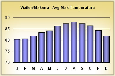 wailea Temperatures